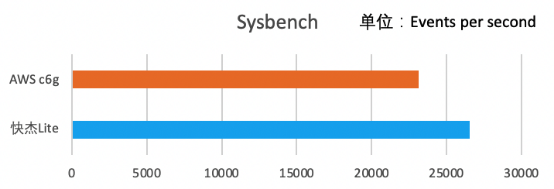 ucloud 发布基于ampere altra处理器的快杰lite云主机20210413(1)1387.png